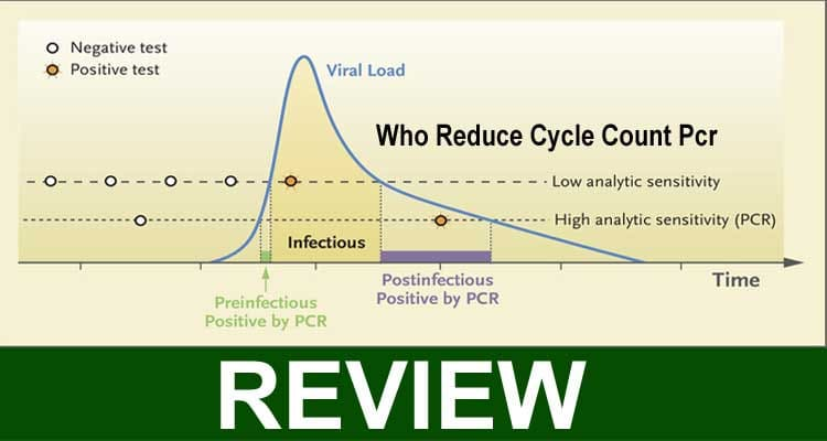 Who Reduce Cycle Count Pcr 2021